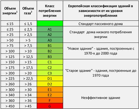 Расчет энергоэффективности дома