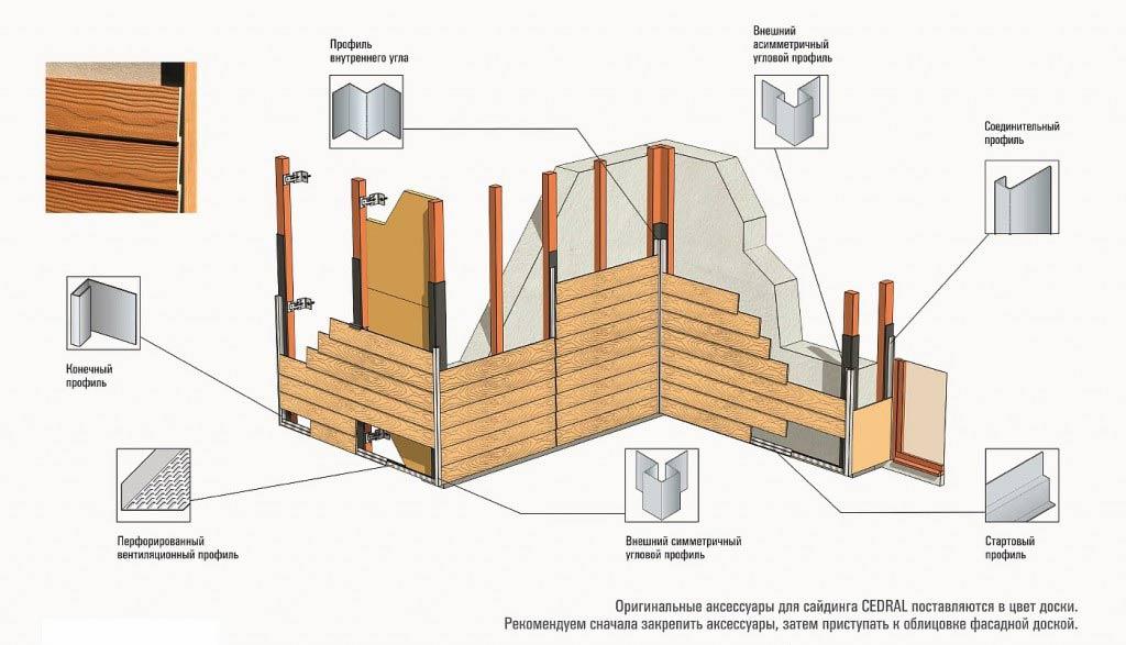 Ключевые аспекты монтажа сайдинга фиброцементного Cedral на обрешетку деревянного типа в зависимости от ее вида